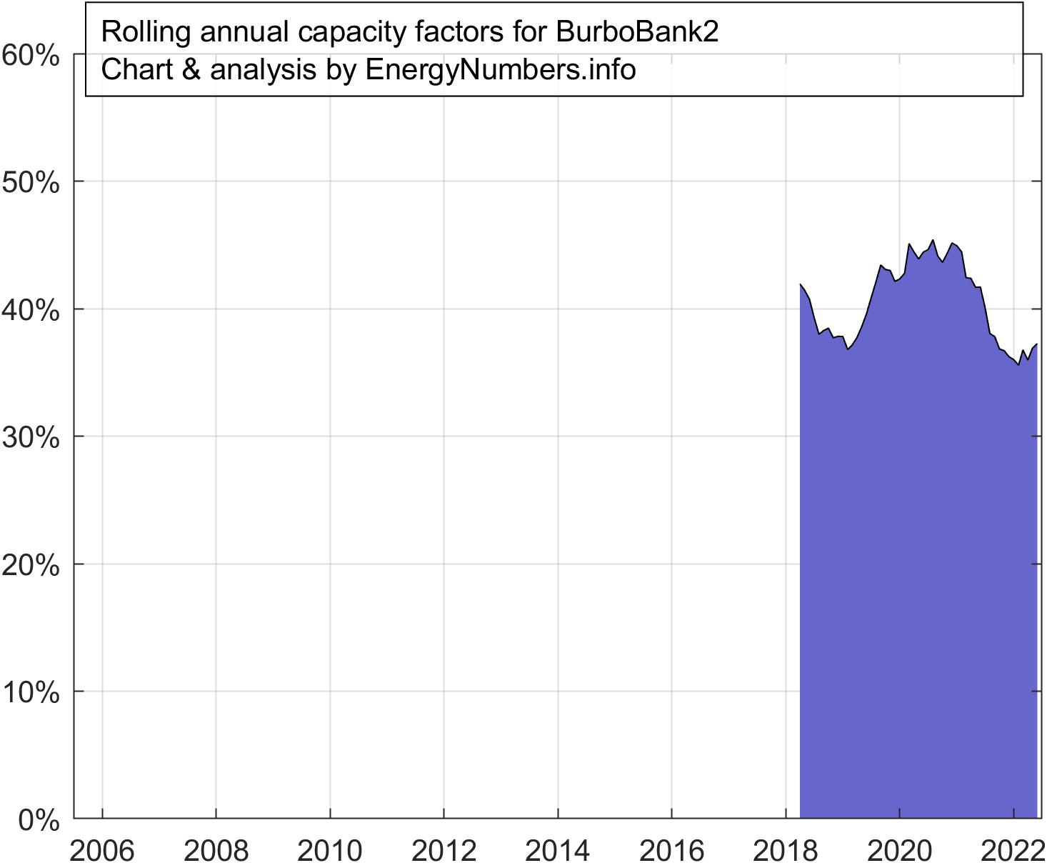 UK offshore wind capacity factors