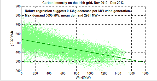 Scatter graph of wind generation and carbon intensity in Eire
